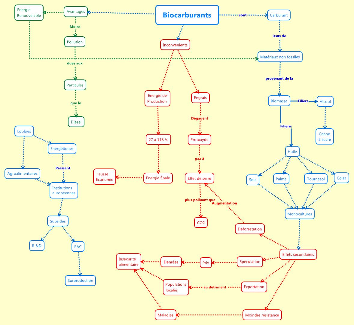cartes argumentaires : carte conceptuelle imitant une carte argumentaire