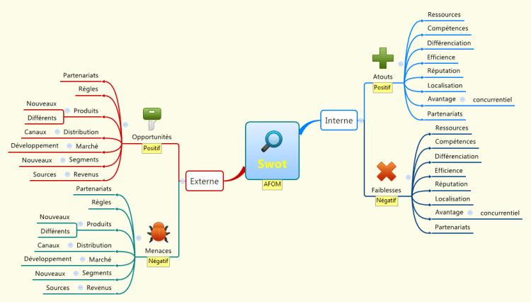 Carte mentale XMind représentant une analyse SWOTou AFOM : les lignes de la matrices sont les branches tandis que les colonnes sont déterminées par les étiquettes