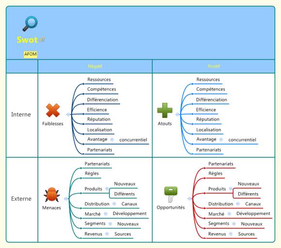 Tableau XMind - matrice d'analyse Swot résultant de la transformation d'une mindmap en tableau à double entrée
