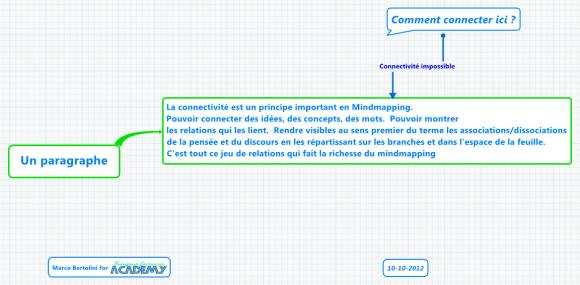 Illustration avec une mindmap XMind de l'impossibilité de connecter une nouvelle idée à un paragraphe entier