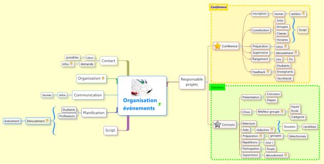Réduire une branche à une  mindmap temporaire permet de se concentrer sur une partie de la carte