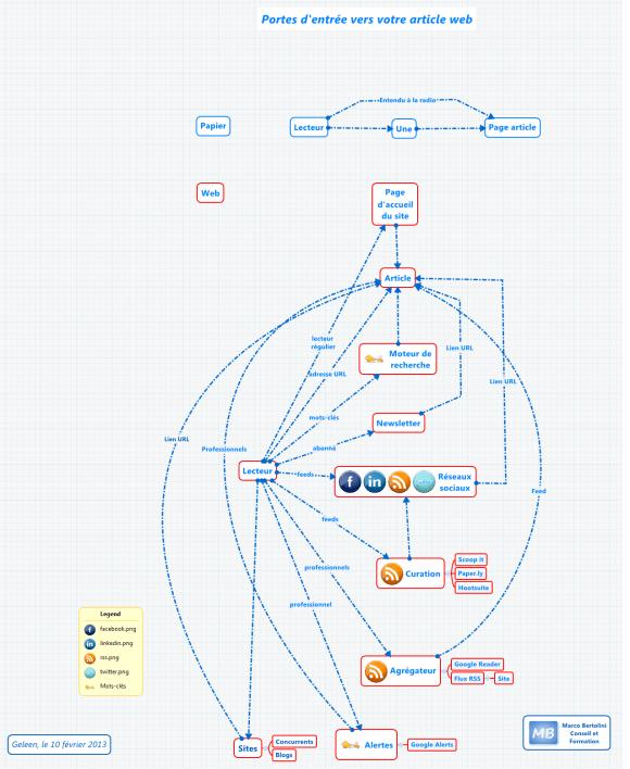 Carte conceptuelle : Les différentes portes d'entrée vers votre article