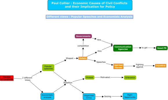 Carte conceptuelle : relations entre les vues populaires et l'analyse des économistes dans la théorie de Paul Collier