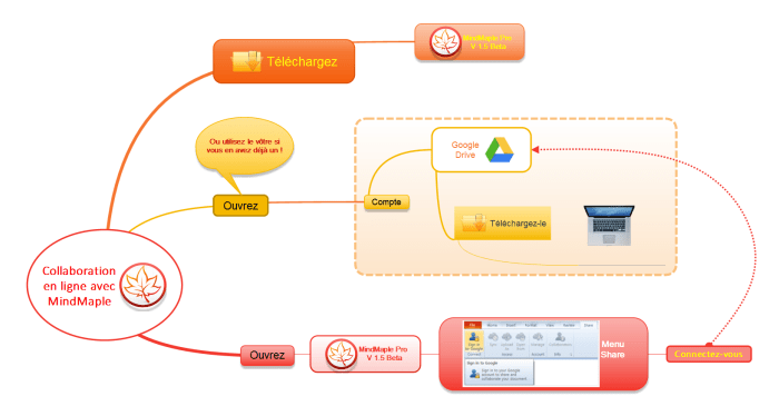 Mindmap illustrant la procédure de connexion entre MindMaple et Google Drive