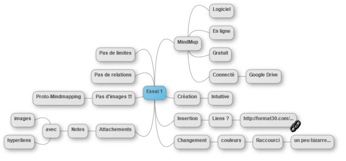 Image PNG résultant de l'exportation de ma carte mentale réalisée avec MindMup