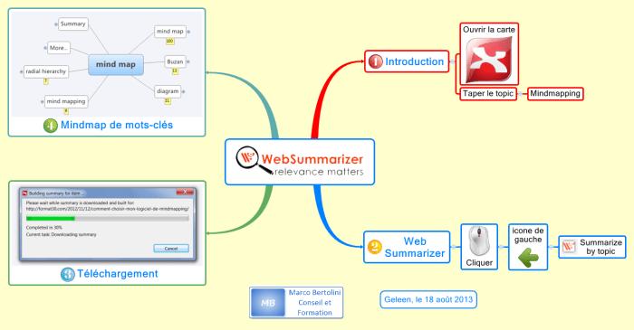 Mindmap illustrant le fonctionnement de l'extension produite par la société Context Discovery