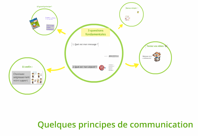 Quelques principes de communication applicables à toutes les formes d'intervention