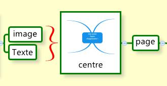 Les accolades permettent de résumer le contenu de 2 ou plusieurs branches
