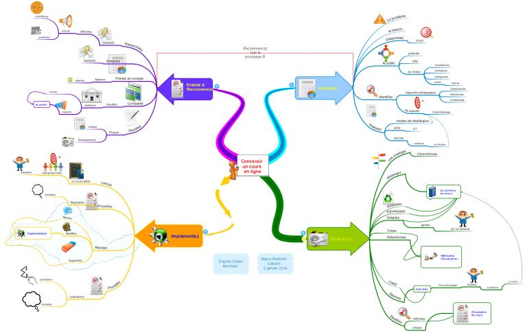 Quatre étapes pour concevoir un cours en ligne
