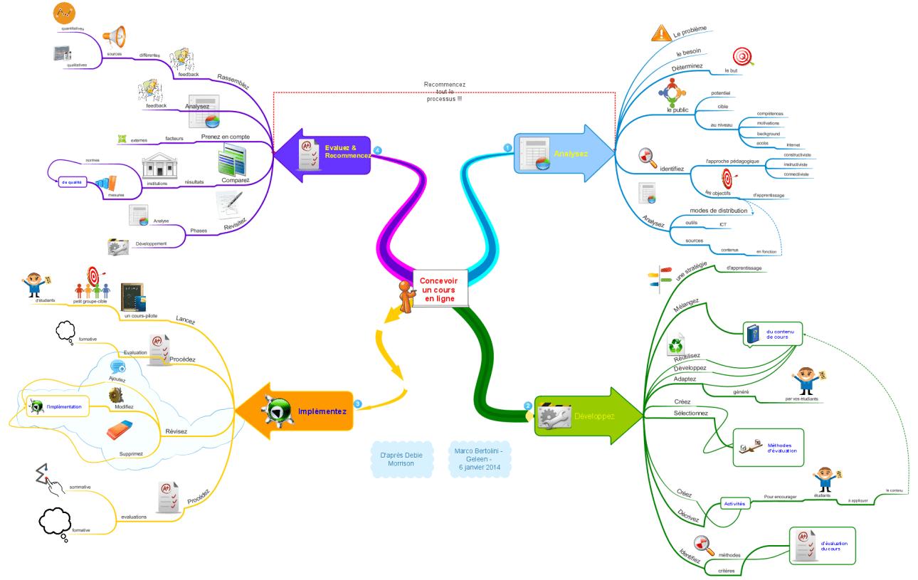 ADDIE - Quatre étapes pour concevoir un cours en ligne