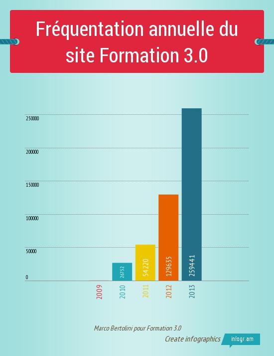 Graphique illustrant le nombre de pages vues par année sur le site Formation 3.0