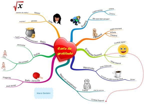 Pensée positive - Mindmap ou carte de gratitude pour retrouver le moral et les idées positives