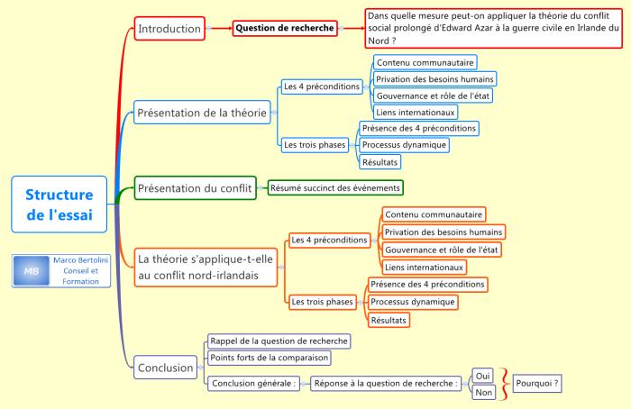 Comment structurer un essai universitaire : exemple de structure en deux phases : exposition de la théorie et analyse du conflit