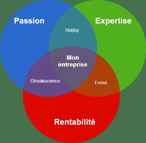 Passion, Expertise et Rentabilité, les trois éléments qui doivent être présents dans tout projet d'entreprise viable