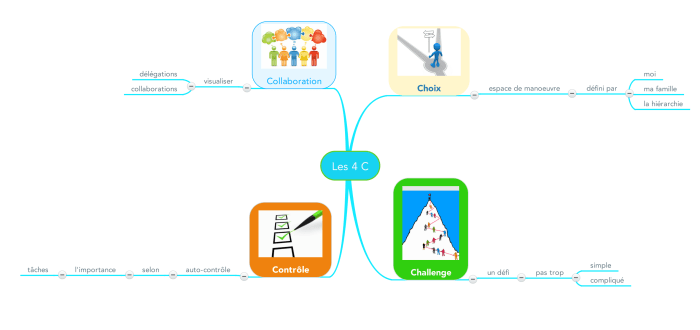 Mindmap illustrant les 4 C de la méthode du kanban et des post-il : choix, challenge, contrôle et collaboration