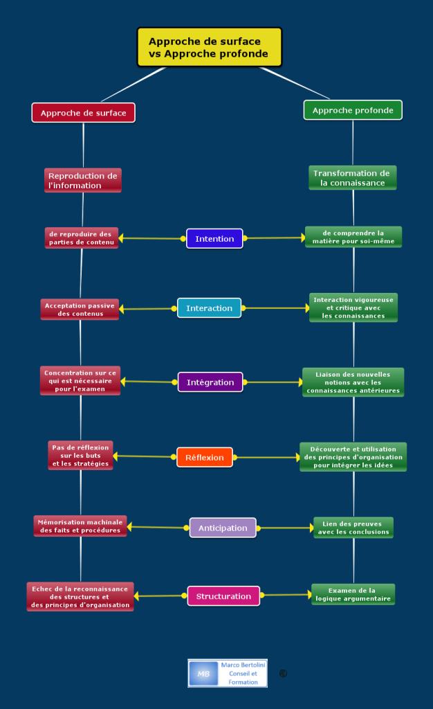 Carte conceptuelle dessinée avec le logiciel de mindmapping Mindomo et qui illustre les différences entre les approches profonde et de surface décrites par Marton et Sajlo