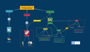 Exemple de résumé de vidéo de cours par carte conceptuelle Mindomo