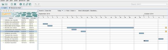 Visualisation des données du projet sous forme de diagramme de Gantt