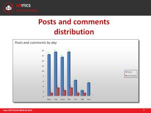 Graphique de distribution des articles dans un groupe linkedin par jour selon Grytics