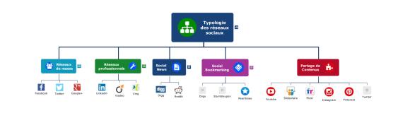 Typologie des réseaux sociaux réalisée dans le cadre de la formation pour enseignant du secondaire (collège)
