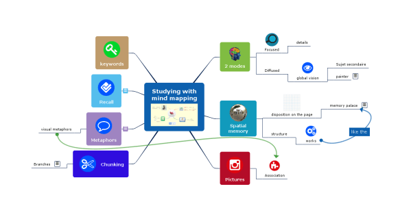 Mindmap ou carte heuristique réalisée avec l'appli mobile de Mindomo