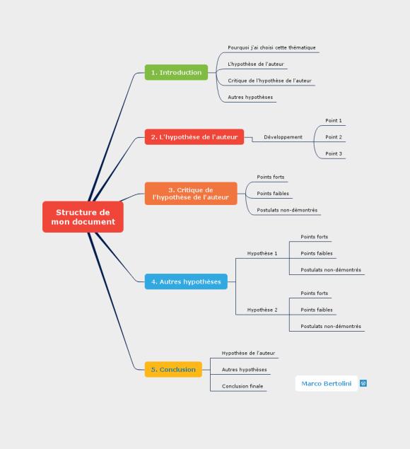 Comment écrire sans stress : structurez votre document