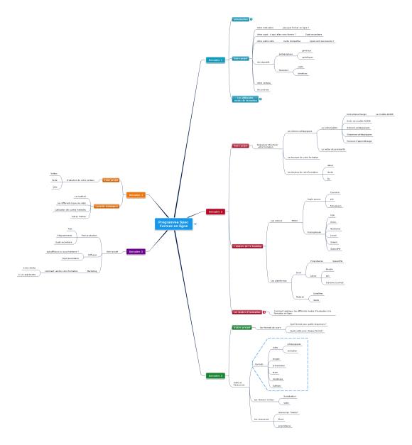 Mindmap : programme du spoc Formez en ligne - formation en elearning