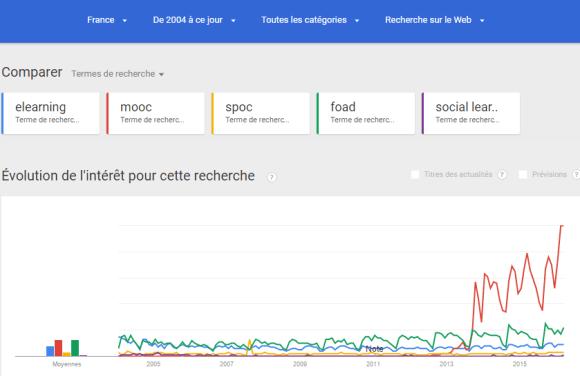 Evolution des recherches Google sur les termes elearning, mooc, spoc, foad et social learning en France