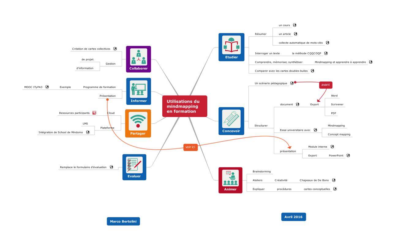 Carte mentale Mindomo : plus de 20 activités de formation à réaliser avec le mindmapping