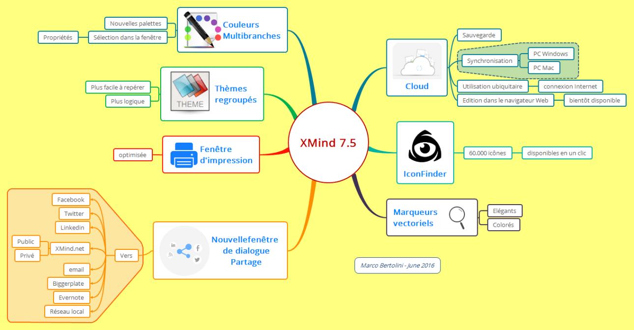 Résumé des nouvelles fonctionnalités de XMind dans une carte mentale réalisée avec ce logiciel de mindmapping