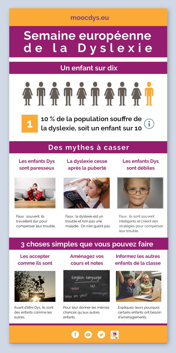 Infographie du MOOC Dys - Semaine internationale de la Dyslexie