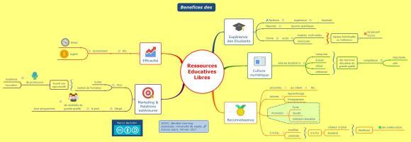 Bénéfices des ressources éducatives libres - carte mentale gratuite