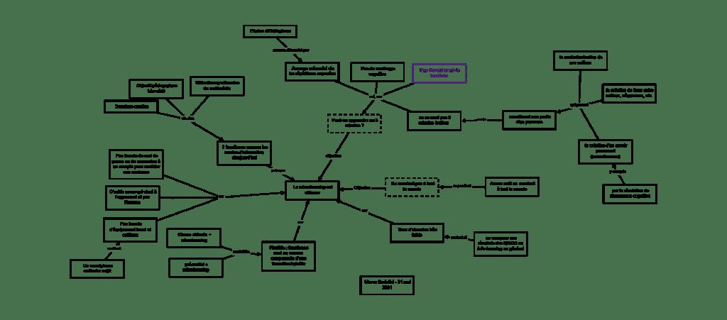 Former à la pensée critique - carte argumentaire sur le microlearning
