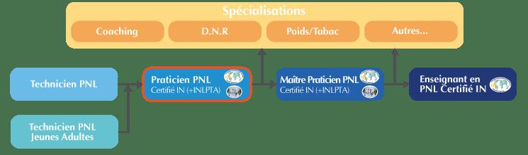 Organigramme Formation Praticien PNL intensif Suisse