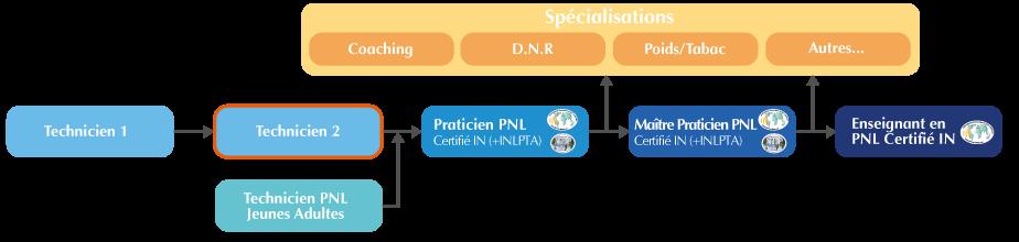 Organigramme Formation Technicien PNL Suisse niveau 2
