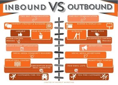 inbound-versus-outbound