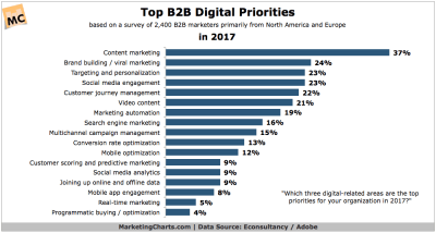 Content marketing B2B Digital Marketing-Priorities
