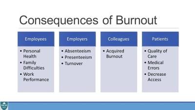 Les conséquences du burn-out