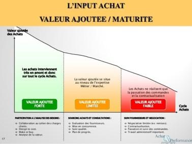 achats - valeur ajoutee du service achat en fonction du moment ou il intervient amont aval
