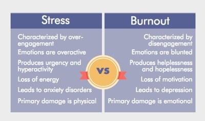 Les différences entre stress et burnout