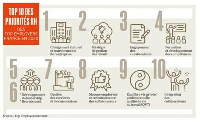 gestion des ressources humaines - formation RH - priorités pour un responsable RH