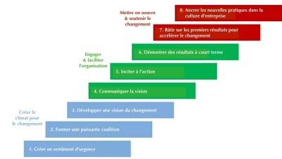 gestion du changement - conduite du changement -escalier