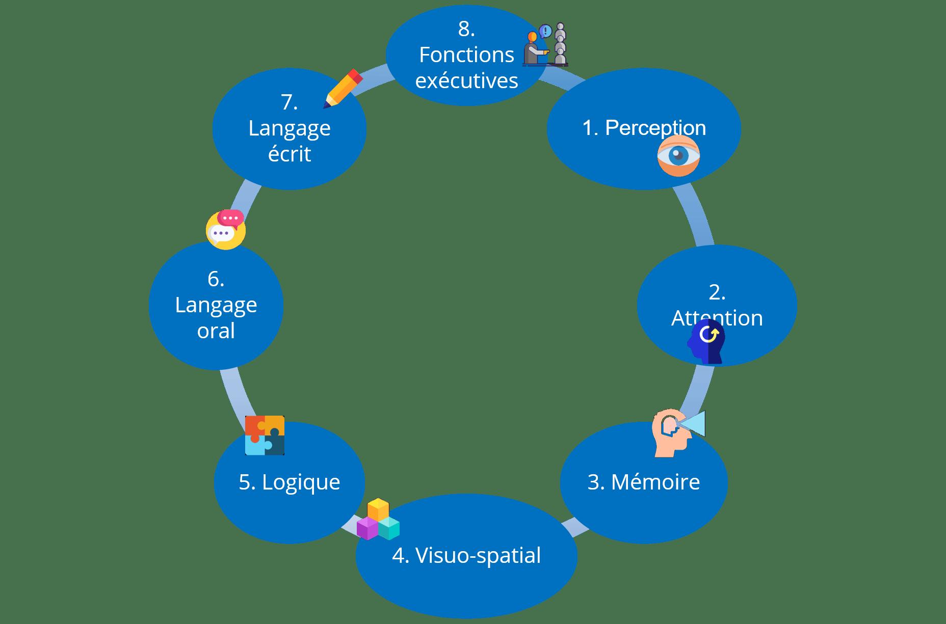 Formation Apprendre à apprendre