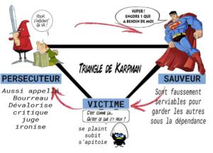 image triangle de karpman formationdeformateurs.fr
