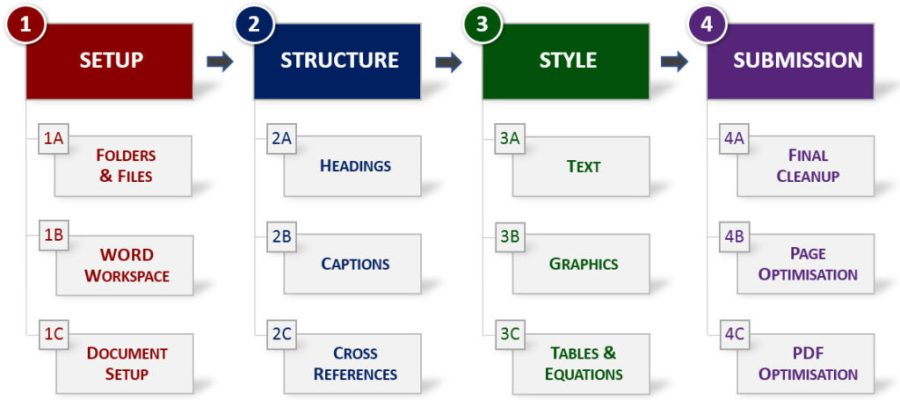 Thesis Numbering Format - Thesis Title Ideas For College