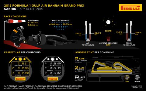 Pirelli däckstatistik Bahrains GP 2015