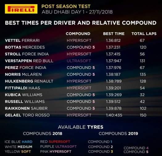 Bästa tiderna från första dagens F1 tester i Abu Dhabi 2018.