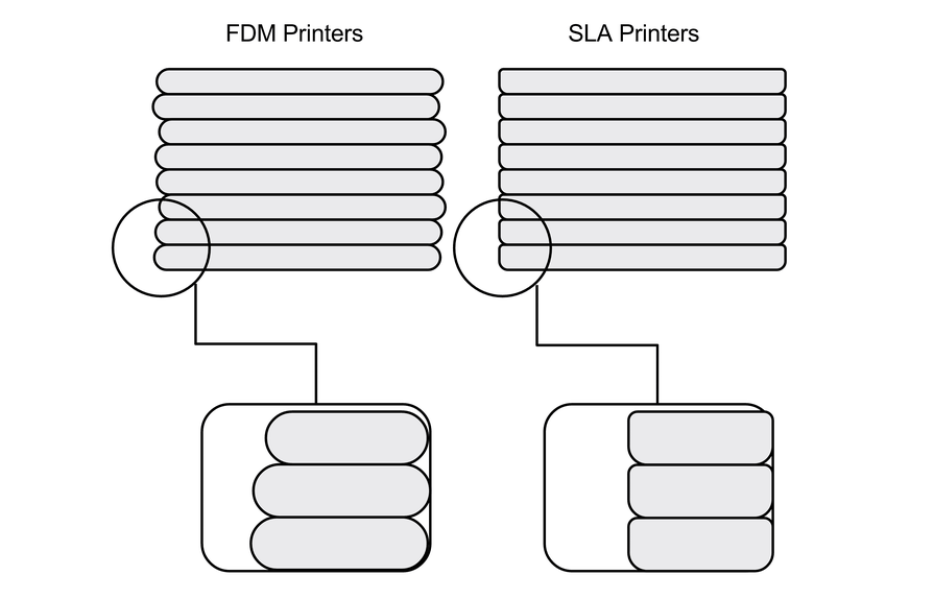 Layer Height SLA FDM Comparison