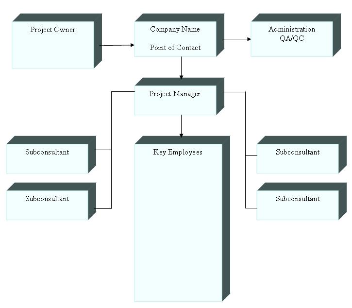 any organization organization chart template free templates