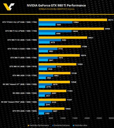 NVIDIA-GeForce-GTX-980TI-R9-300-Hawai-3DMark-FireStrike-Performance-FH
